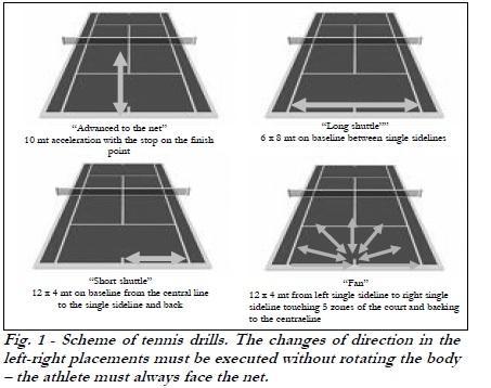 Tennis experiment