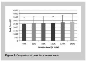 midthigh clean pull peak force